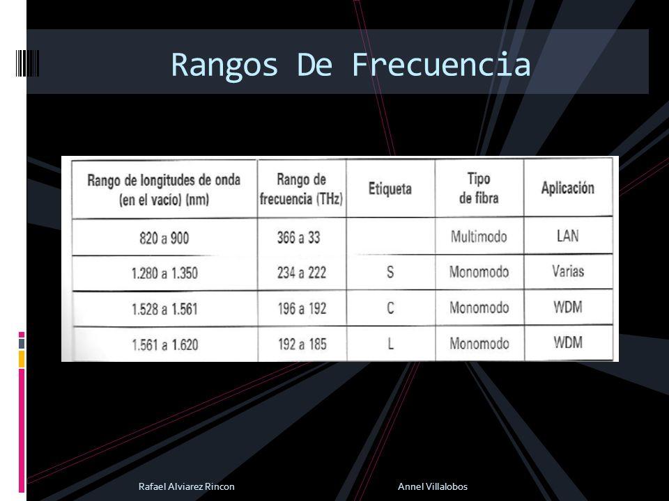 Rangos De Frecuencia Rafael Alviarez Rincon Annel Villalobos
