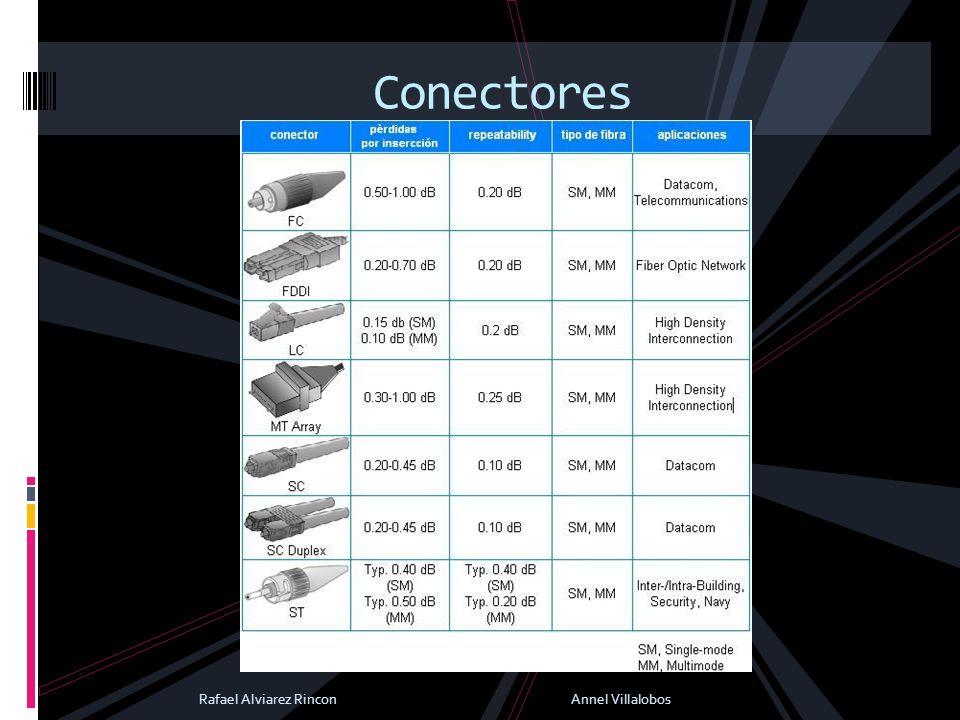 Conectores Rafael Alviarez Rincon Annel Villalobos