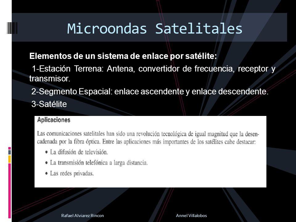 Elementos de un sistema de enlace por satélite: 1-Estación Terrena: Antena, convertidor de frecuencia, receptor y transmisor. 2-Segmento Espacial: enl