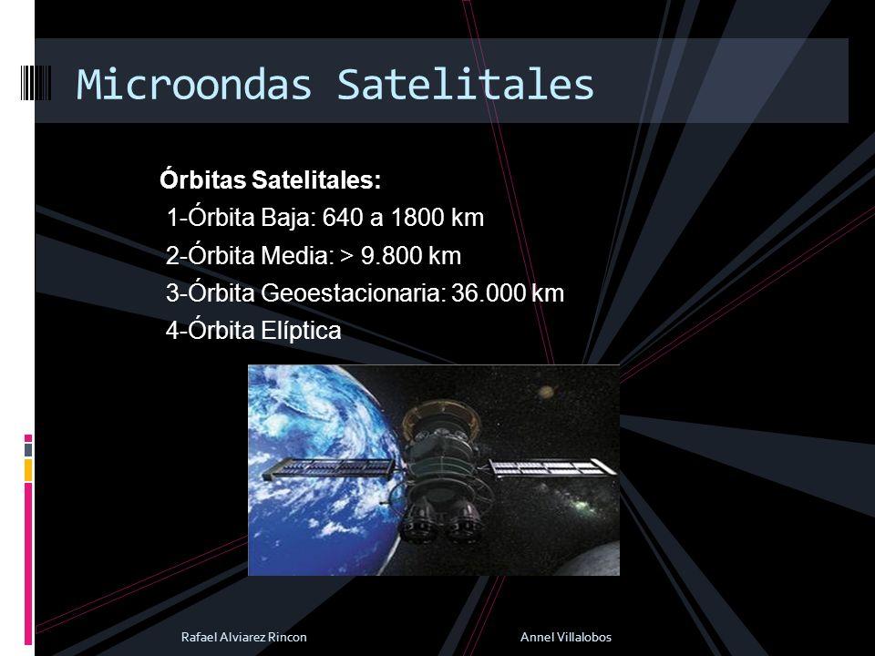 Órbitas Satelitales: 1-Órbita Baja: 640 a 1800 km 2-Órbita Media: > 9.800 km 3-Órbita Geoestacionaria: 36.000 km 4-Órbita Elíptica Microondas Satelita