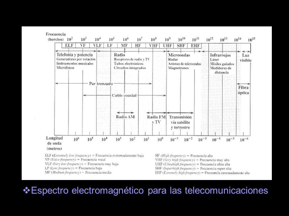 Los sistemas de microondas terrestres son sistemas de transmisión/recepción de informaciones que operan en el rango de las microondas, es decir por encima de 1 GHz.