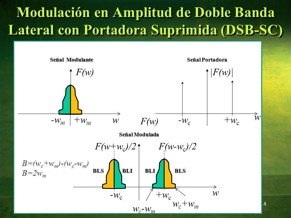 14 Modulación en Amplitud de Doble Banda Lateral con Portadora Suprimida (DSB-SC) w +w m -w m F(w) w +w c -w c |F(w)| Señal Modulante Señal Portadora
