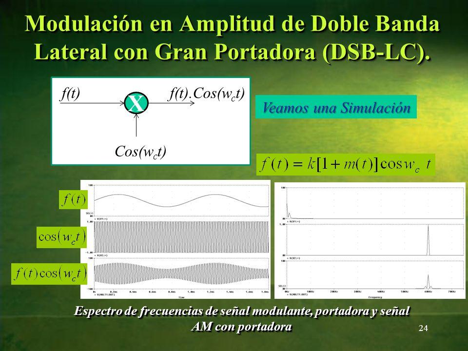 Espectro de frecuencias de señal modulante, portadora y señal AM con portadora 24 Veamos una Simulación Modulación en Amplitud de Doble Banda Lateral