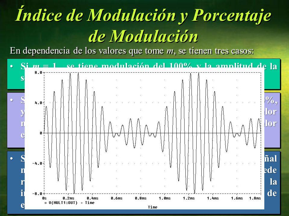 En dependencia de los valores que tome m, se tienen tres casos: 28 Si m = 1, se tiene modulación del 100% y la amplitud de la señal modulada es el dob