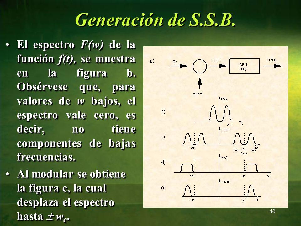 El espectro F(w) de la función f(t), se muestra en la figura b. Obsérvese que, para valores de w bajos, el espectro vale cero, es decir, no tiene comp