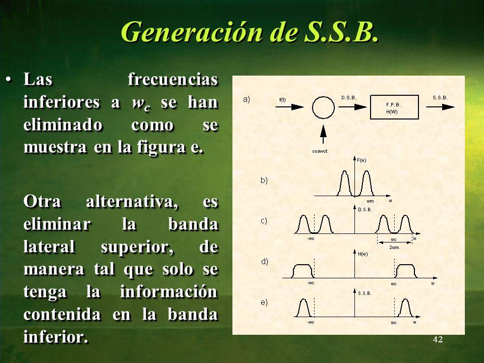 Las frecuencias inferiores a w c se han eliminado como se muestra en la figura e.Las frecuencias inferiores a w c se han eliminado como se muestra en