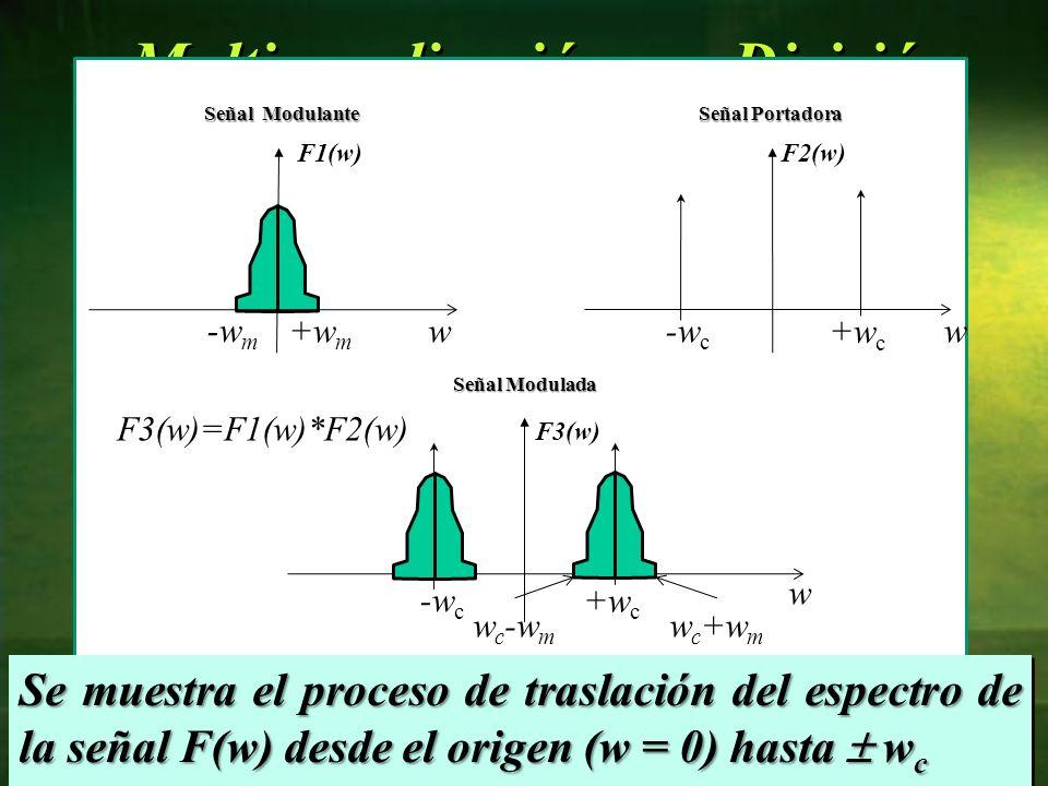 Multicanalización por División de Frecuencia (FDM) 52 w+w m -w m F1(w) w +w c -w c F2(w) Señal Modulante Señal Portadora +w c -w c w F3(w) Señal Modul