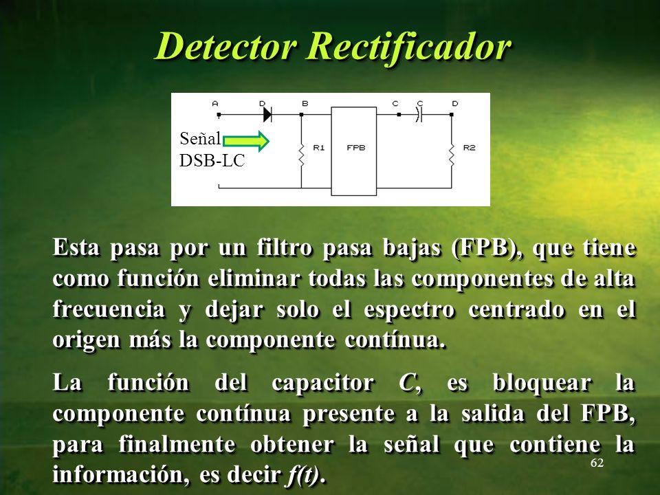 Esta pasa por un filtro pasa bajas (FPB), que tiene como función eliminar todas las componentes de alta frecuencia y dejar solo el espectro centrado e