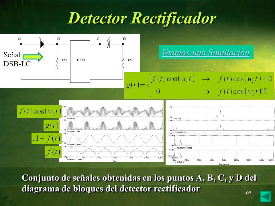 Conjunto de señales obtenidas en los puntos A, B, C, y D del diagrama de bloques del detector rectificador 63 Detector Rectificador Señal DSB-LC VVVV