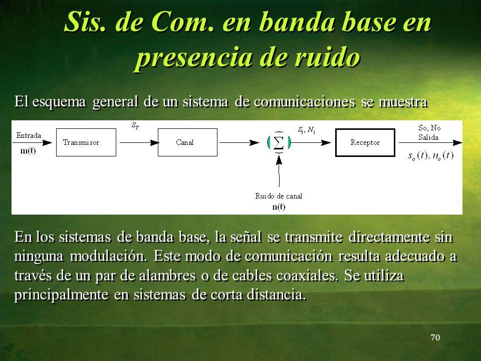 Sis. de Com. en banda base en presencia de ruido El esquema general de un sistema de comunicaciones se muestra 70 En los sistemas de banda base, la se