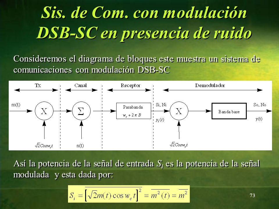 Consideremos el diagrama de bloques este muestra un sistema de comunicaciones con modulación DSB-SC Así la potencia de la señal de entrada S i es la p