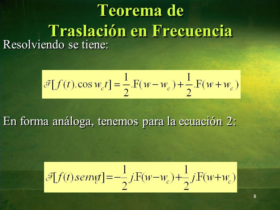 Gráficamente, se puede tener el análisis espectral: 9 Teorema de Traslación en Frecuencia w+w m -w m F(w) w +w c -w c |F(w)| Señal Modulante Señal Portadora +w c -w c w F(w) Señal Modulada w c +w m w c -w m F(w+w c )/2F(w-w c )/2