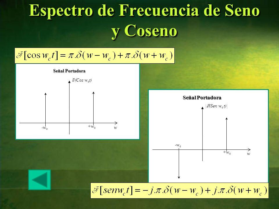 87 Espectro de Frecuencia de Seno y Coseno w +w c -w c F (Cos w c t) Señal Portadora w +w c -w c | F (Sen w c t)| Señal Portadora