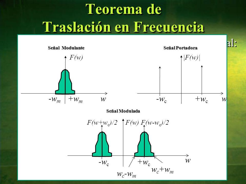 Gráficamente, se puede tener el análisis espectral: 9 Teorema de Traslación en Frecuencia w+w m -w m F(w) w +w c -w c |F(w)| Señal Modulante Señal Por