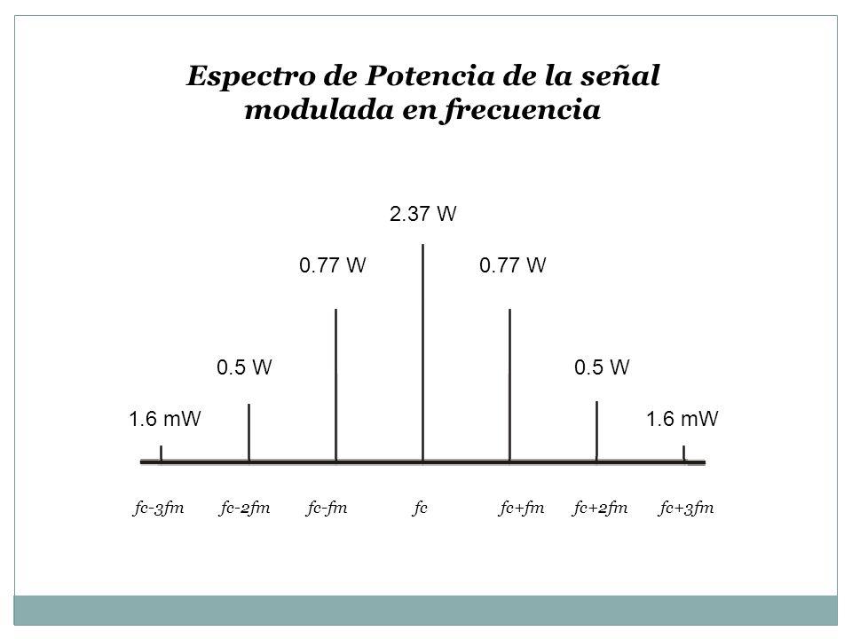 Espectro de Potencia de la señal modulada en frecuencia fcfc+fmfc-fmfc+2fmfc+3fmfc-2fmfc-3fm 2.37 W 0.77 W 0.5 W 1.6 mW
