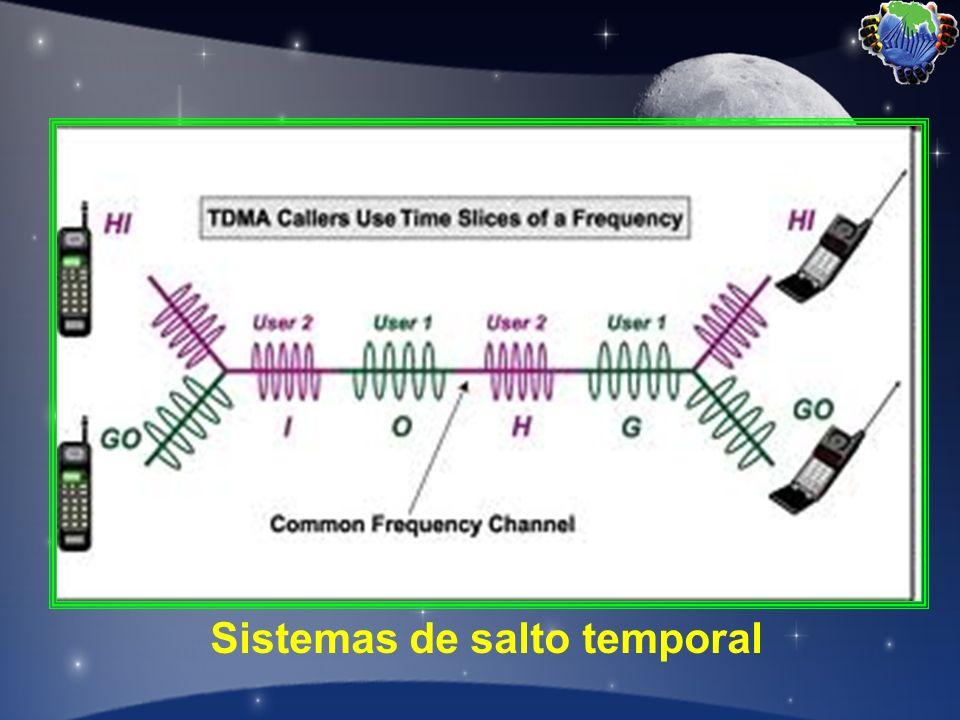 Sistemas de salto temporal