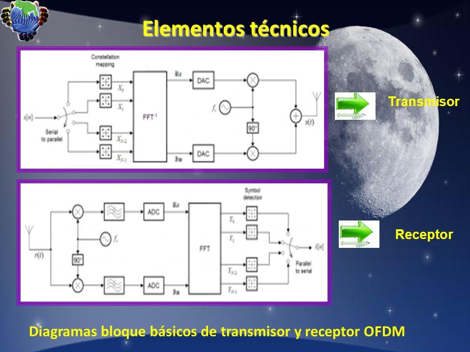 Elementos técnicos Diagramas bloque básicos de transmisor y receptor OFDM Receptor Transmisor