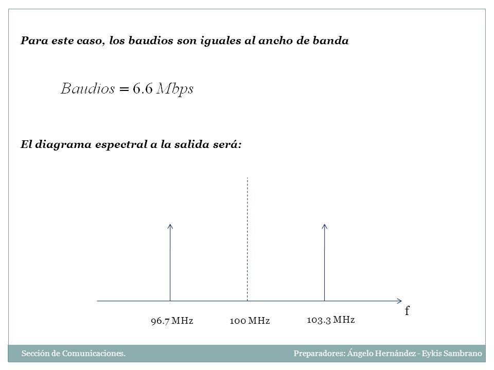 Para este caso, los baudios son iguales al ancho de banda 100 MHz 103.3 MHz 96.7 MHz f El diagrama espectral a la salida será: Sección de Comunicacion
