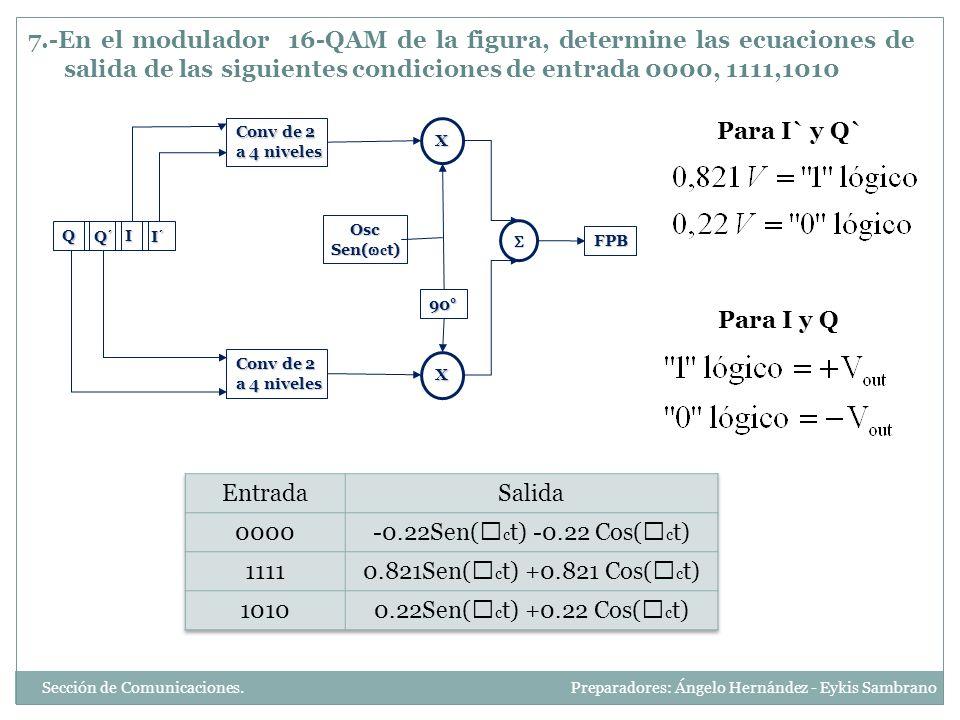 7.-En el modulador 16-QAM de la figura, determine las ecuaciones de salida de las siguientes condiciones de entrada 0000, 1111,1010 QQ´II´ Conv de 2 a