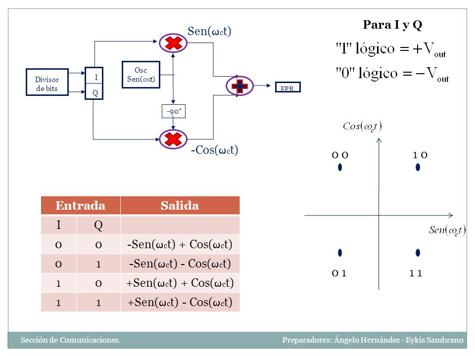 EntradaSalida IQ 00 -Sen( c t) + Cos( c t) 01 -Sen( c t) - Cos( c t) 10 +Sen( c t) + Cos( c t) 11 +Sen( c t) - Cos( c t) Osc Sen( c t) Divisor de bits