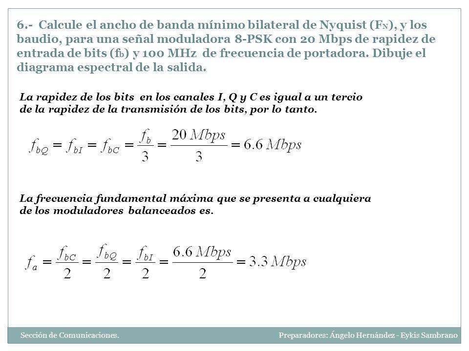 La onda de salida del modulador balanceado es El ancho de banda según Nyquist es Sección de Comunicaciones.