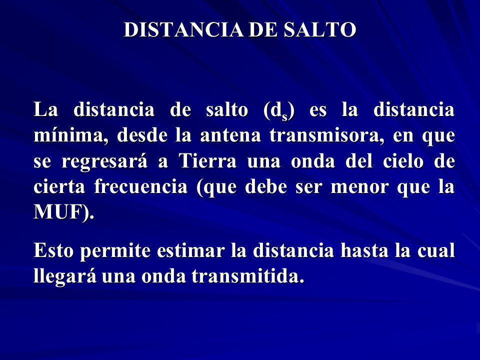 DISTANCIA DE SALTO La distancia de salto (d s ) es la distancia mínima, desde la antena transmisora, en que se regresará a Tierra una onda del cielo d