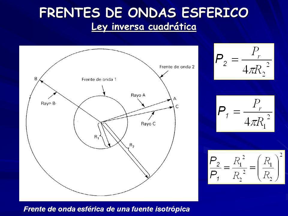 FRENTES DE ONDAS ESFERICO Ley inversa cuadrática Frente de onda esférica de una fuente isotrópica