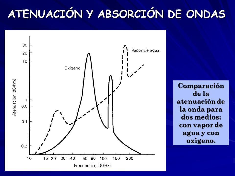 ATENUACIÓN Y ABSORCIÓN DE ONDAS Comparación de la atenuación de la onda para dos medios: con vapor de agua y con oxigeno.