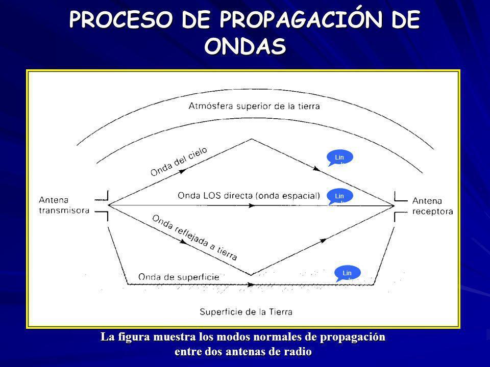 La figura muestra los modos normales de propagación entre dos antenas de radio PROCESO DE PROPAGACIÓN DE ONDAS Lin k Lin k Lin k