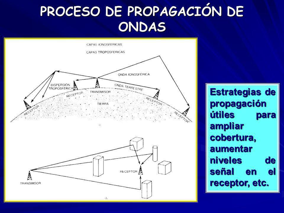 Estrategias de propagación útiles para ampliar cobertura, aumentar niveles de señal en el receptor, etc. PROCESO DE PROPAGACIÓN DE ONDAS