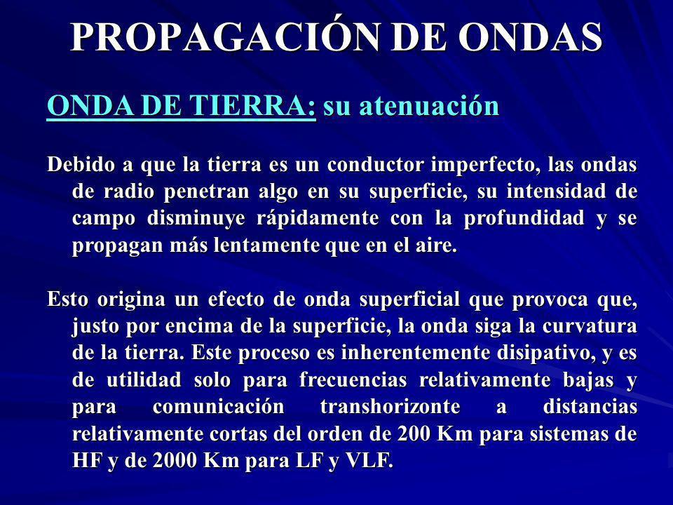 ONDA DE TIERRA: su atenuación Debido a que la tierra es un conductor imperfecto, las ondas de radio penetran algo en su superficie, su intensidad de c