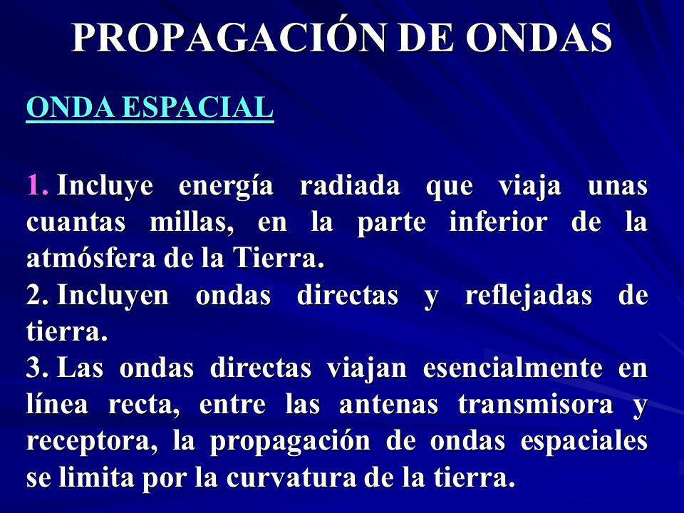 ONDA ESPACIAL 1. Incluye energía radiada que viaja unas cuantas millas, en la parte inferior de la atmósfera de la Tierra. 2. Incluyen ondas directas