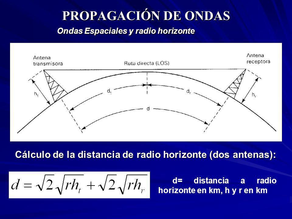 PROPAGACIÓN DE ONDAS Ondas Espaciales y radio horizonte d= distancia a radio horizonte en km, h y r en km Cálculo de la distancia de radio horizonte (
