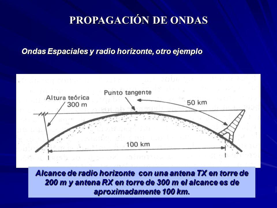 PROPAGACIÓN DE ONDAS Ondas Espaciales y radio horizonte, otro ejemplo Alcance de radio horizonte con una antena TX en torre de 200 m y antena RX en to