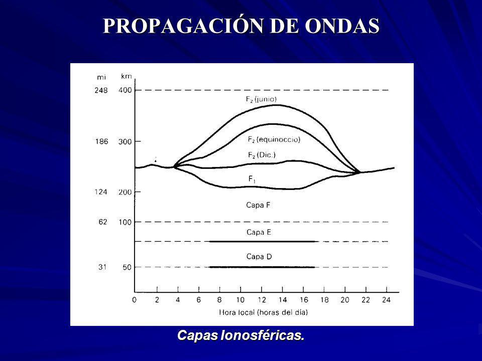 PROPAGACIÓN DE ONDAS Capas Ionosféricas.