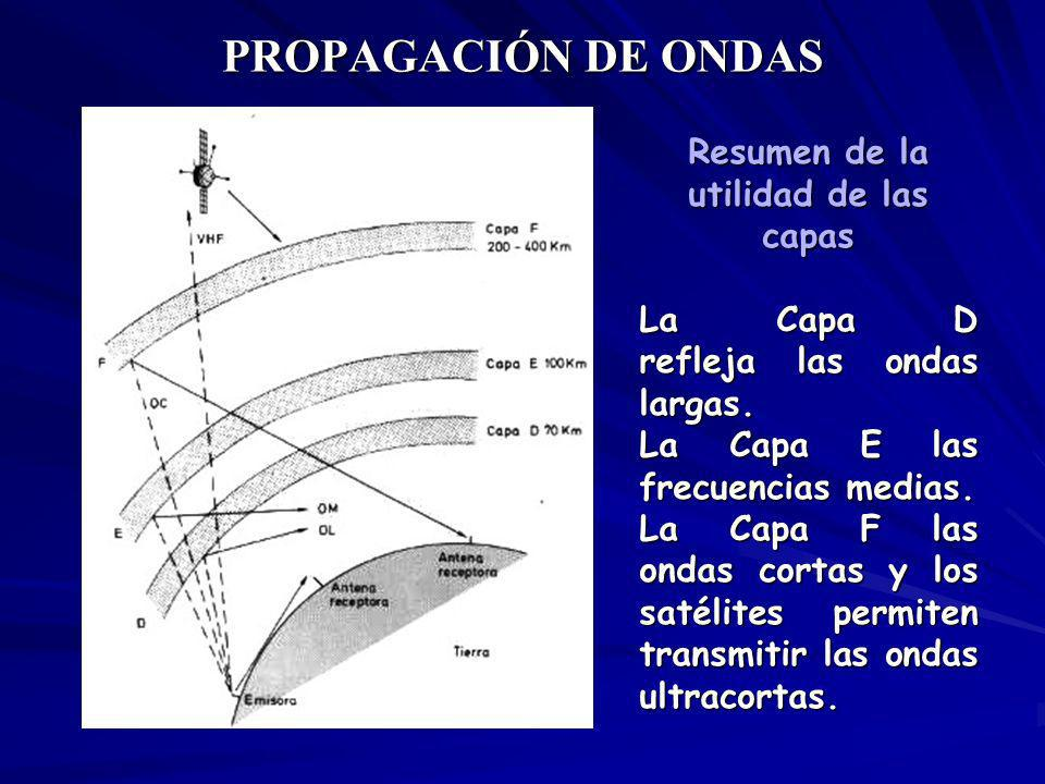 PROPAGACIÓN DE ONDAS Resumen de la utilidad de las capas La Capa D refleja las ondas largas. La Capa E las frecuencias medias. La Capa F las ondas cor