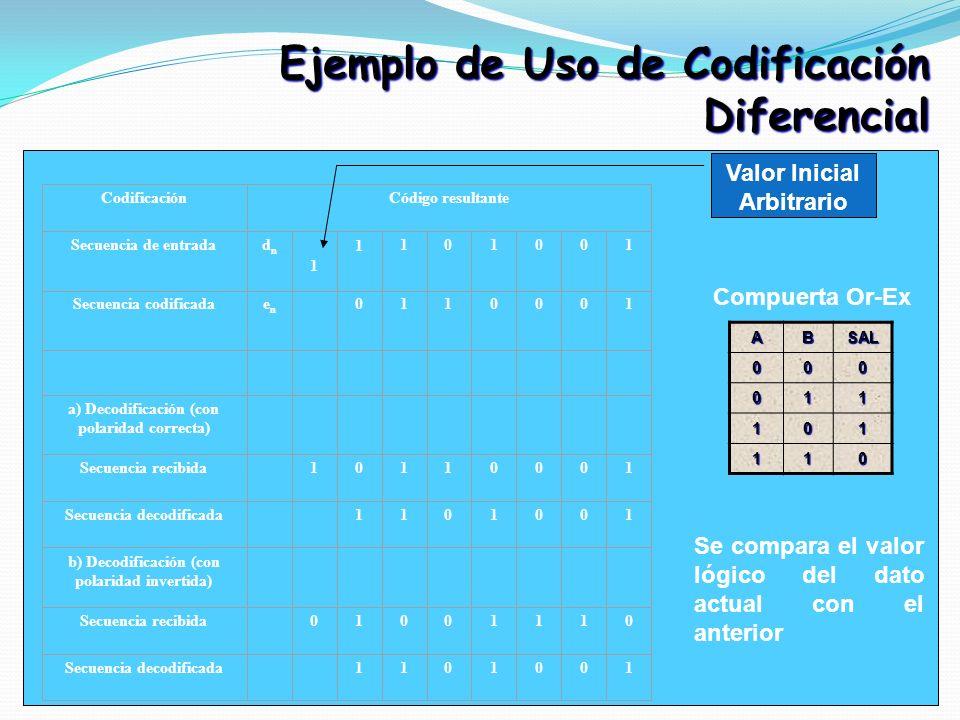 Ejemplo de Uso de Codificación Diferencial CodificaciónCódigo resultante Secuencia de entradadndn 1 1101001 Secuencia codificadaenen 0110001 a) Decodi