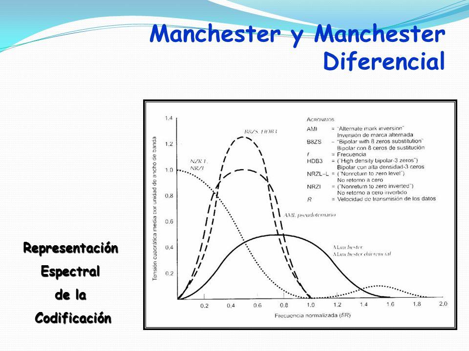 Manchester y Manchester Diferencial RepresentaciónEspectral de la Codificación Codificación