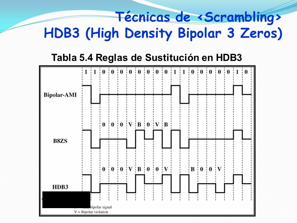 Tabla 5.4 Reglas de Sustitución en HDB3 Numero Impar de 1s Desde la última sust. Técnicas de HDB3 (High Density Bipolar 3 Zeros)