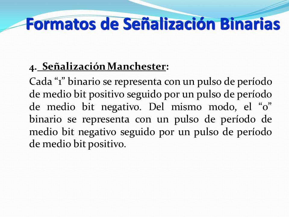 4. Señalización Manchester: Cada 1 binario se representa con un pulso de período de medio bit positivo seguido por un pulso de período de medio bit ne