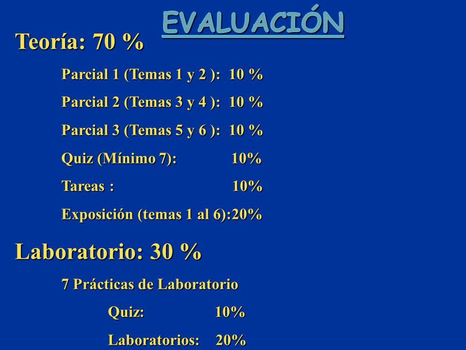 Teoría: 70 % Parcial 1 (Temas 1 y 2 ): 10 % Parcial 2 (Temas 3 y 4 ): 10 % Parcial 3 (Temas 5 y 6 ): 10 % Quiz (Mínimo 7): 10% Tareas : 10% Exposición (temas 1 al 6):20% Laboratorio: 30 % 7 Prácticas de Laboratorio Quiz: 10% Laboratorios: 20%