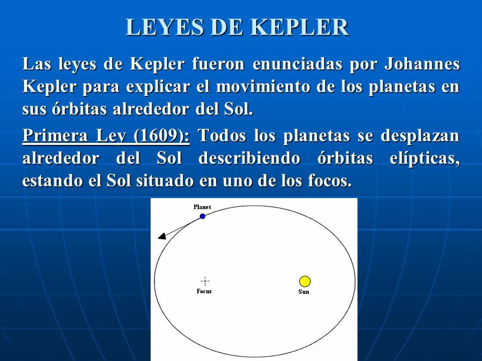 LEYES DE KEPLER Las leyes de Kepler fueron enunciadas por Johannes Kepler para explicar el movimiento de los planetas en sus órbitas alrededor del Sol.