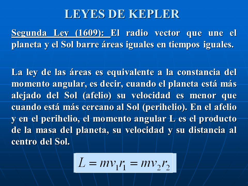 LEYES DE KEPLER Segunda Ley (1609): El radio vector que une el planeta y el Sol barre áreas iguales en tiempos iguales.