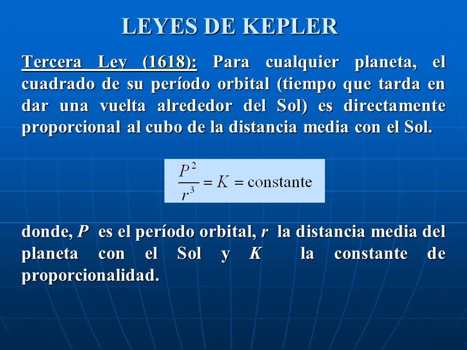 LEYES DE KEPLER Tercera Ley (1618): Para cualquier planeta, el cuadrado de su período orbital (tiempo que tarda en dar una vuelta alrededor del Sol) es directamente proporcional al cubo de la distancia media con el Sol.