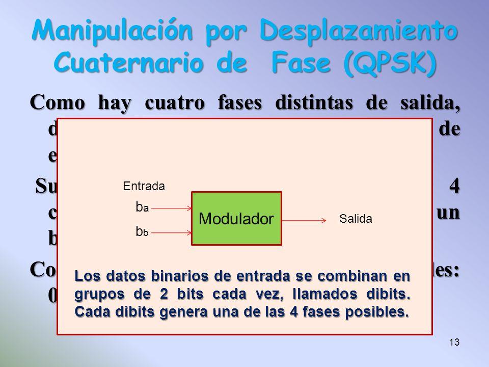 Como hay cuatro fases distintas de salida, debe haber 4 condiciones distintas de entrada. Su entrada es binaria, para producir 4 condiciones distintas