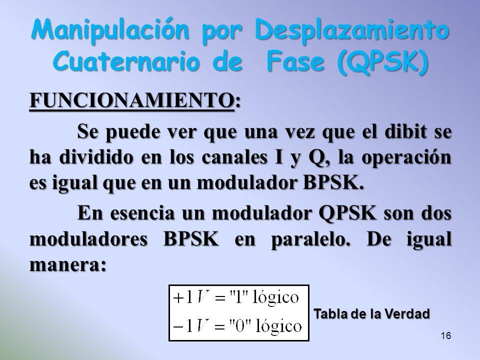 FUNCIONAMIENTO: Se puede ver que una vez que el dibit se ha dividido en los canales I y Q, la operación es igual que en un modulador BPSK. En esencia