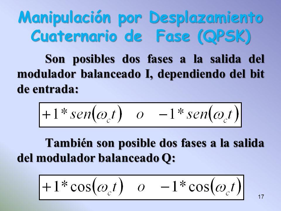 Son posibles dos fases a la salida del modulador balanceado I, dependiendo del bit de entrada: También son posible dos fases a la salida del modulador