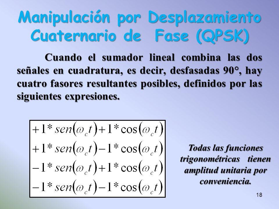 Cuando el sumador lineal combina las dos señales en cuadratura, es decir, desfasadas 90°, hay cuatro fasores resultantes posibles, definidos por las s