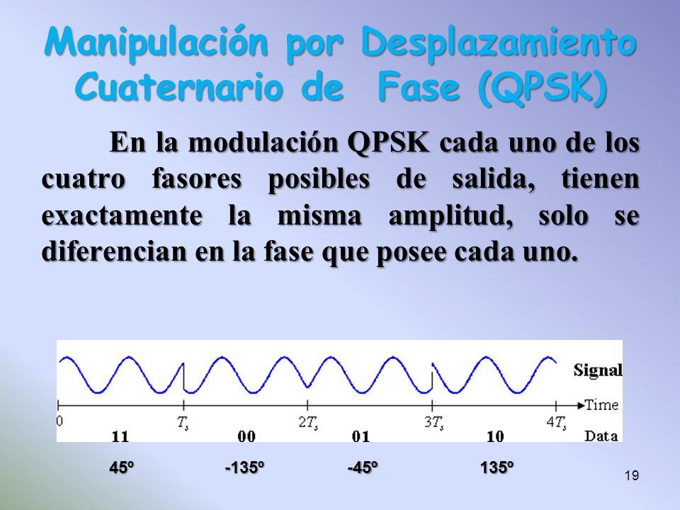 En la modulación QPSK cada uno de los cuatro fasores posibles de salida, tienen exactamente la misma amplitud, solo se diferencian en la fase que pose