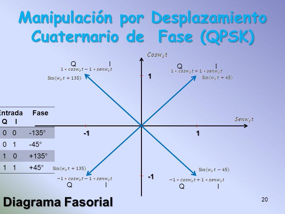Diagrama Fasorial Manipulación por Desplazamiento Cuaternario de Fase (QPSK) 1 1 Q I 20 Entrada Q I Fase 0 -135° 0 1-45° 1010+135° 1 +45°